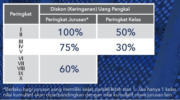Persyaratan Akademis Beasiswa Jalur Prestasi di Universitas Multimedia Nusantara