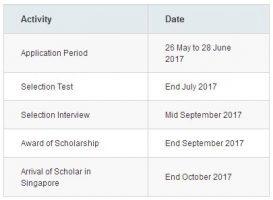 Jadwal Pendaftaran ASEAN Scholarships