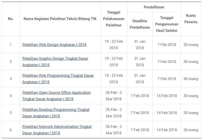 Jadwal Pelatihan PNS Bidang TIK oleh BPPTIK Kominfo Tahun 2018