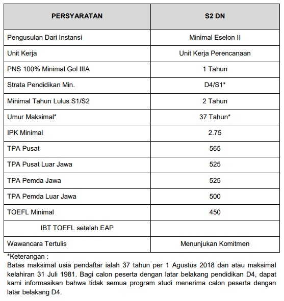 Beasiswa S2 PNS Tahun 2018 Pusbindiklatren Bappenas
