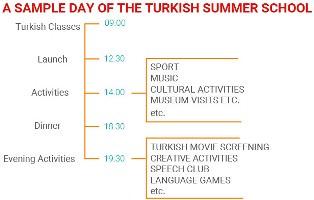 Contoh Kegiatan Beasiswa Summer School di Turki