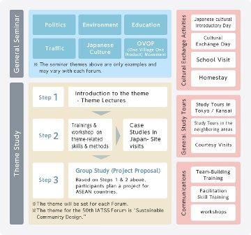 Detail Kegiatan Beasiswa Pelatihan Kepemimpinan Singkat di Jepang