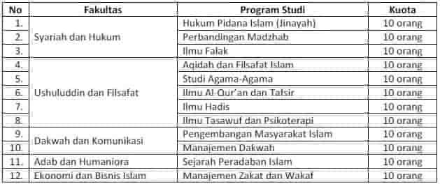 Program Studi Beasiswa Kuliah S1 UIN Sunan Ampel Surabaya