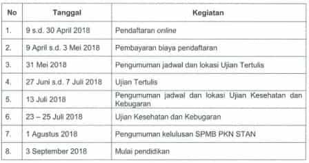 Jadwal Pendaftaran PKN STAN 2018 - 2019